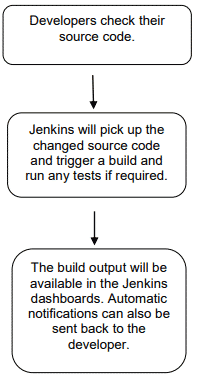 Flow diagram of Jenkins- - Automation laboratories